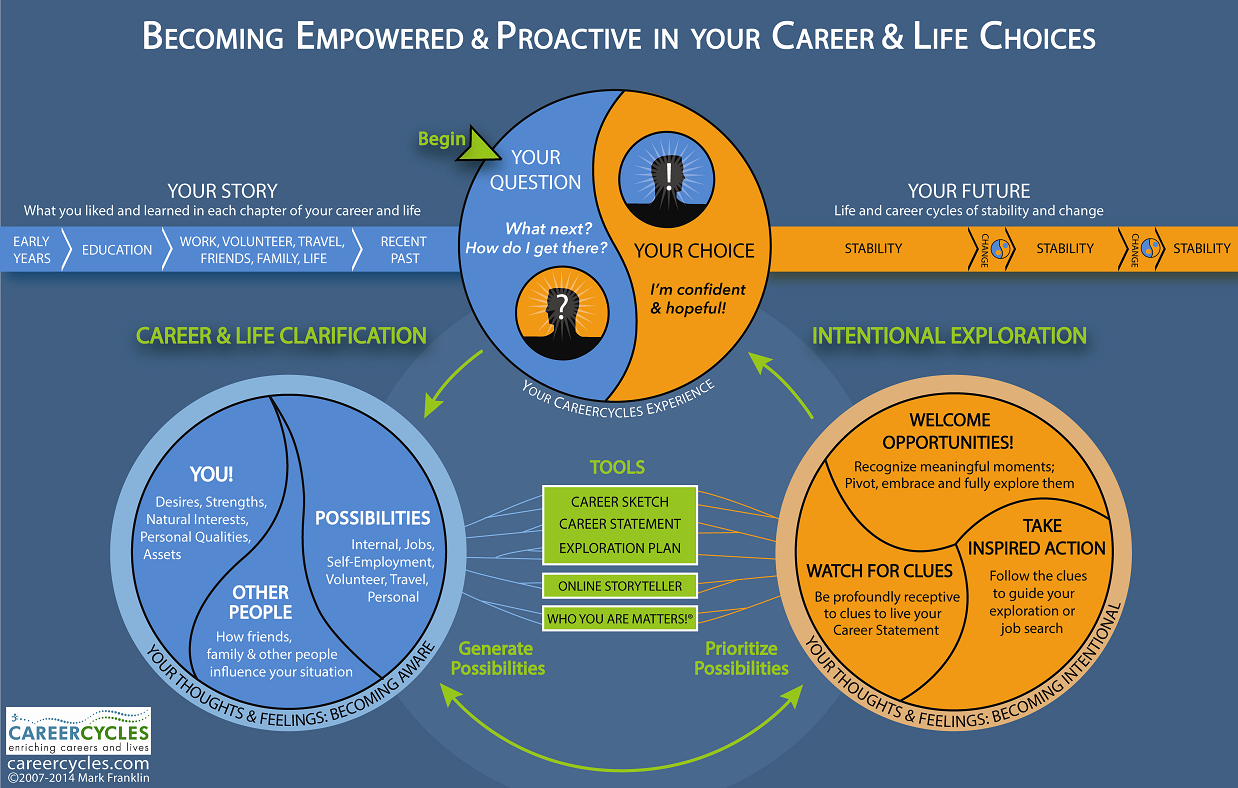 Becoming empowered and proactive in your career and life choices